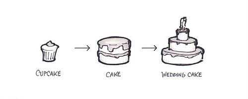 Illustration of growing from cupcake, to cake, then to wedding cake size