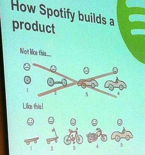 Photo of a slide titled 'How Spotify builds a product'