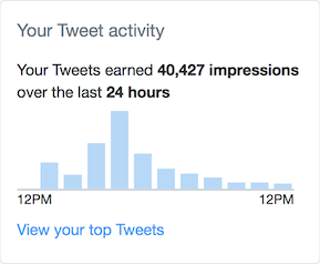 A bar chart showing an increase in tweet engagement stating 'Your Tweets earned 40,427 impressions over the last 24 hours'